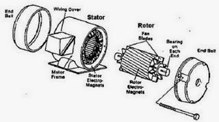 motor ac dan generator ac